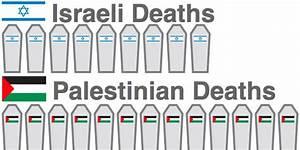 Gaza Conflict  Israeli Casualties Vs  Palestinian