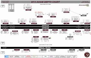 Projected Depth Chart For 2013 Texas A U0026m Football