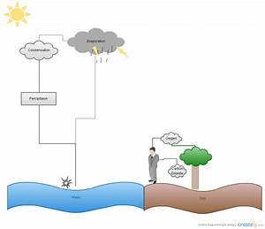 The Water Cycle   Block Diagram