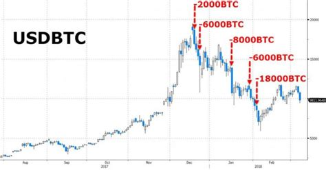 ★bitvest.io★ play plinko or invest! Bitcoin charts live mtgox wikipedia