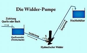 Pumpe Für Regentonne Ohne Strom : hydraulischer widder der einbau der wasserpumpe ~ A.2002-acura-tl-radio.info Haus und Dekorationen
