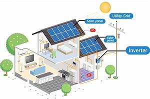 Solar Energy Quotes On Residential Solar Panels