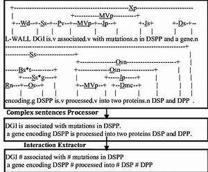 Interaction Extraction From Complex Sentences  Passive