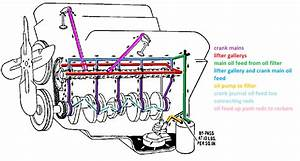 Ford Engine Oiling System Diagram : looking for a cam recommendation ls1tech camaro and ~ A.2002-acura-tl-radio.info Haus und Dekorationen