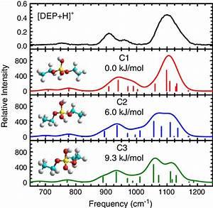 Comparison Of The Measured Irmpd Action Spectrum Of  Dep