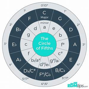 The Circle Of Fifths  And How To Use It