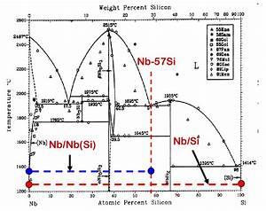 1  Binary Phase Diagram Of Nb