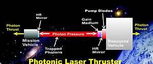 Vision Test Chart Photonic Laser Thruster Garners More Nasa Funding