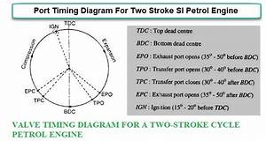 Valve Timing Diagram For Ic 2 Stroke And 4 Stroke Si And