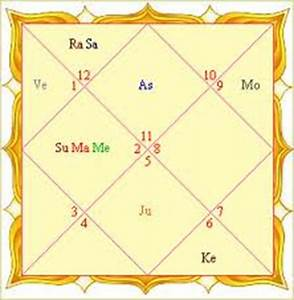 Natal Chart Indian Astrology Astrology In India Vedic Astrology