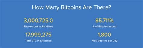More than 21 million bitcoins should never come into existence, but this does not limit how many people can use bitcoin, as we can divide every bitcoin into many smaller parts. The 18 Millionth Bitcoin Has Been Mined, Only 3 Million Out Of 21 Remain - Bitcoin Nigeria ...